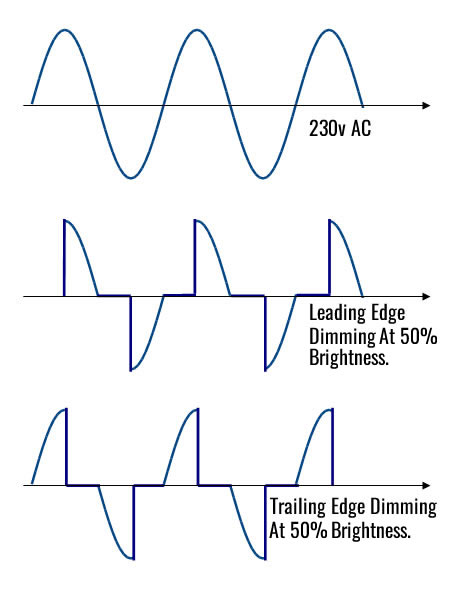 Dimming Cycles